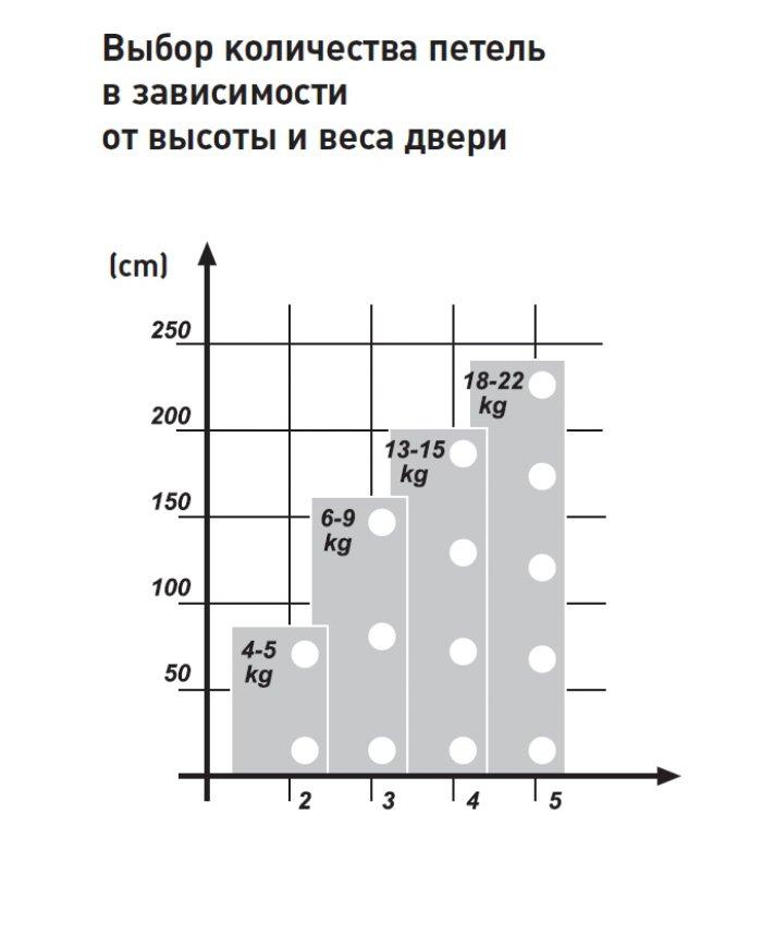 Выбор количества петель ASTIL